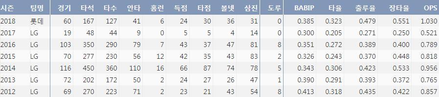 롯데 이병규의 최근 7시즌간 주요 기록(출처=야구기록실 KBReport.com)