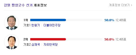 6.13지방선거 평창군수 개표 결과 더불어민주당 한황기 후보와 자유한국당 심재국 후보의 득표율은 나란히 50%로 표시되어 있지만  한왕기 후보가 0.09% 차이로 승리했다.