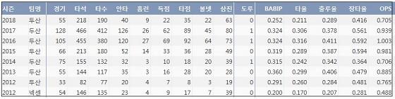 두산 오재일 최근 7시즌 주요 기록 (출처: 야구기록실 KBReport.com)