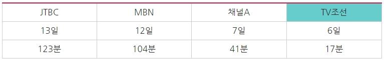 종편 4사의 '5·18' 관련 총 방송 분량 (5월 1일~31일, 각종 보도, 대담, 예능 포함)