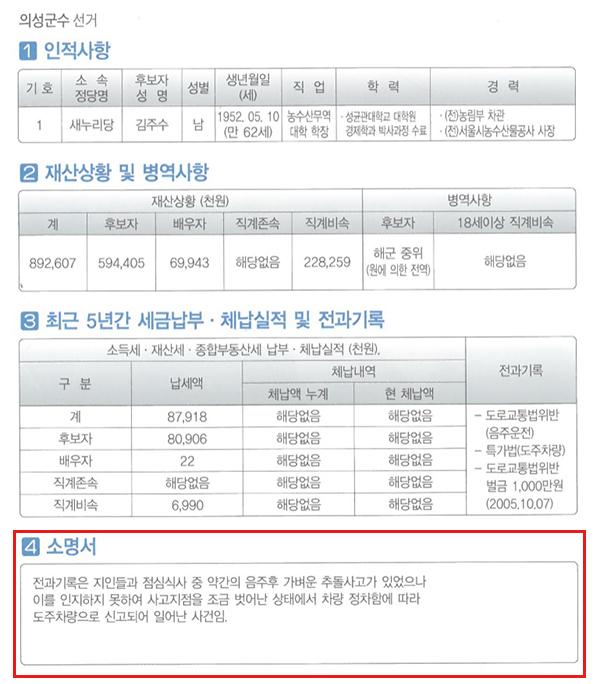 2014년 제6회 지방선거 김주수 후보 공보물