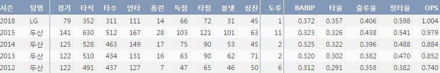 LG 김현수의 최근 5시즌 주요기록(출처: 야구기록실 KBReport.com)