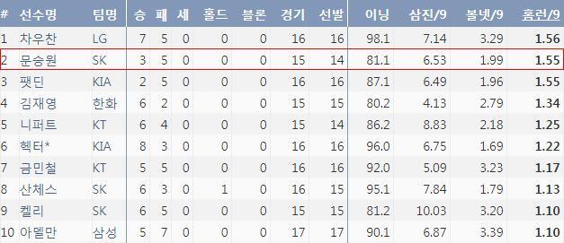 2018시즌 9이닝당 홈런 허용 비율 순위(기록제공: 야구기록실 KBReport.com)