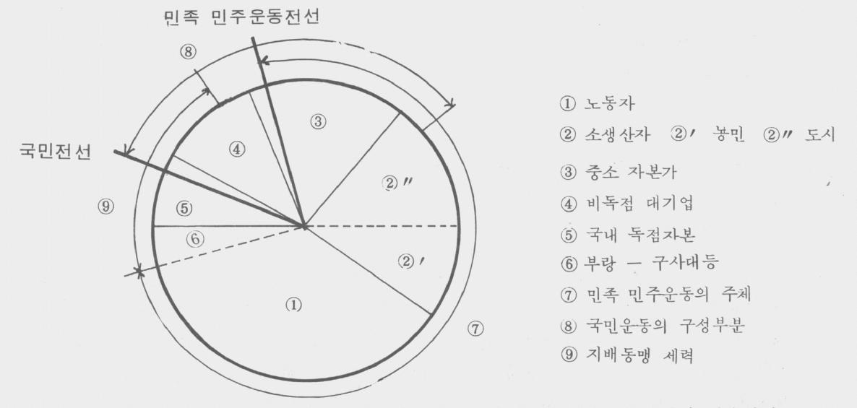1988년 9월 3일 김근태의 성민청 창립 기념강연 '80년대 후반 민족민주운동의 현황과 과제' 중 두 개의 전선을 설명한 도표.