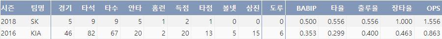 SK 윤정우의 최근 2시즌 주요 기록(출처: 야구기록실 KBReport.com)