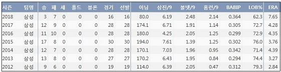 삼성 윤성환 최근 7시즌 주요 기록 (출처: 야구기록실 KBReport.com)
