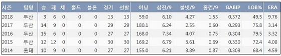 두산 장원준 최근 5시즌 주요 기록 (출처: 야구기록실 KBReport.com)
