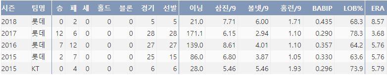 롯데 박세웅의 최근 4시즌 주요 기록(출처: 야구기록실 KBReport.com)