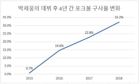 박세웅의 최근 4시즌 포크볼 구사율 변화 추이