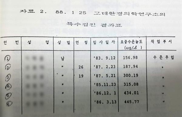 고 문송면 군과 함께 일했던 노동자들의 당시 수은 검출 검사 결과