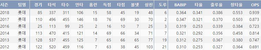롯데 전준우의 최근 6시즌 주요 기록(출처: 야구기록실 KBReport.com)