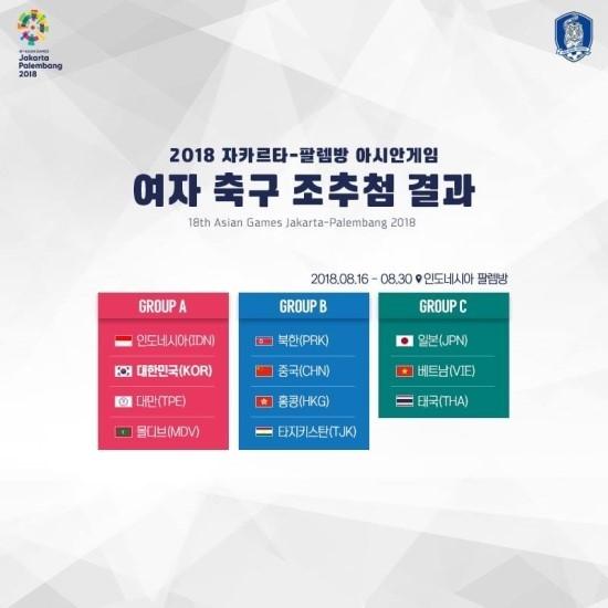 2018 자카르타-팔렘방 아시안게임여자 축구 조추첨 결과