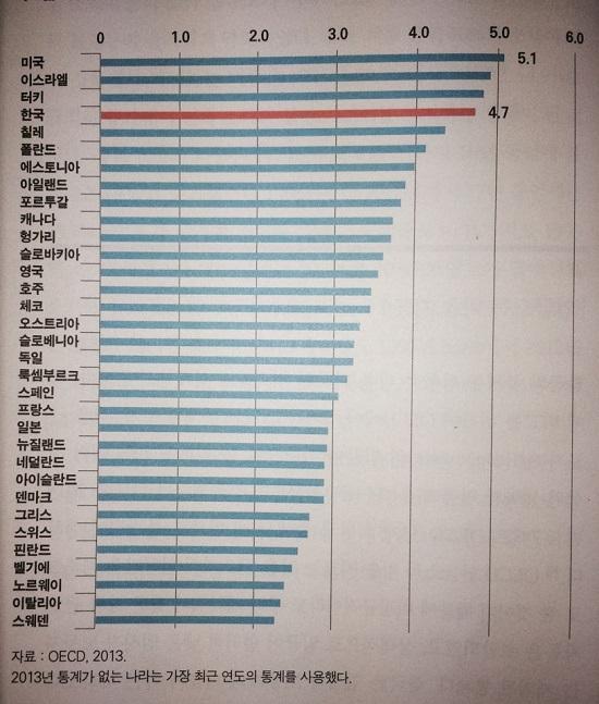 OECD 통계에 따르면 한국의 임금불평등은 조사대상 33개국 중 4위다. 상용근로자 중 소득 하위 10% 대비 상위 10%의 임금 비율을 계산했다.
