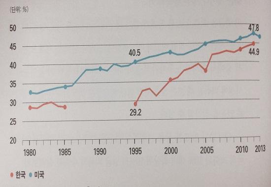 한국과 미국의 개인소득 상위 10% 소득집중도 추이 비교