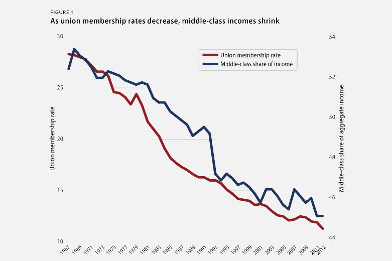 미국 노조 쇠퇴와 중산층 임금의 상관관계를 보여주는 그래프. 붉은 색이 노조조직률이고, 파란 색이 중산층 임금몫을 나타낸다.