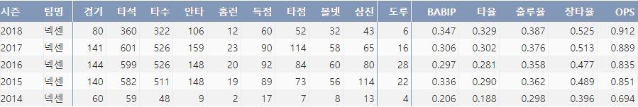 넥센 김하성의 최근 5시즌 주요 기록(출처: 야구기록실 KBReport.com)