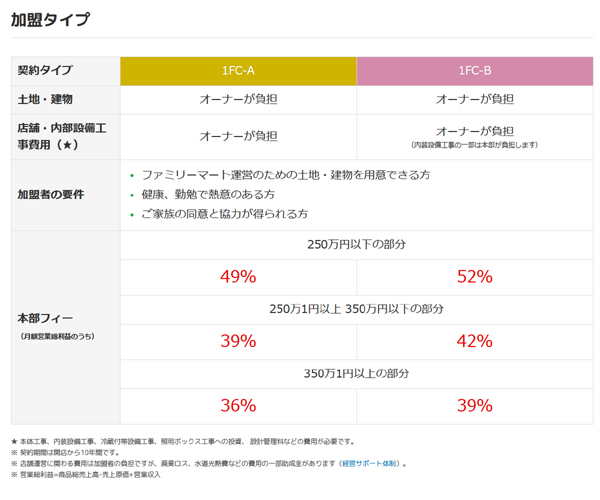 일본 편의점 훼미리마트 홈페이지에 나오는 창업 조건.