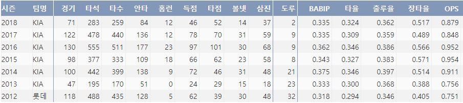 KIA 김주찬의 최근 7시즌 주요 기록(출처: 야구기록실 KBReport.com)
