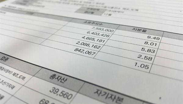 김무성 의원 딸의 시아버지인 박윤소 회장이 이끄는 '엔케이' 주요 주주 현황. 박 회장의 아들 박○○씨가 대표로 있는 '더세이프티'의 엔케이 지분율은 5.83%다.