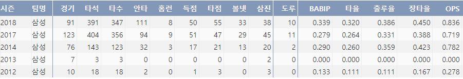 삼성 김헌곤의 최근 5시즌 주요 기록(출처: 야구기록실 KBReport.com)