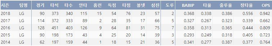 LG 채은성의 최근 5시즌 주요 기록(출처: 야구기록실 KBReport.com)