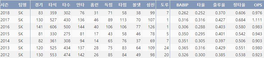 SK 최정의 최근 7시즌 주요 기록(출처: 야구기록실 KBReport.com)