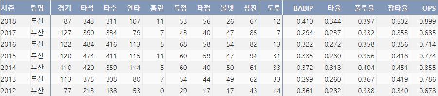 두산 오재원의 최근 7시즌 주요 기록(출처: 야구기록실 KBReport.com)
