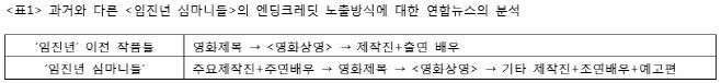 <연합뉴스> 기사를 기준으로 한 <임진년 심마니들> 전후의 엔딩크레딧 노출 위치의 변화