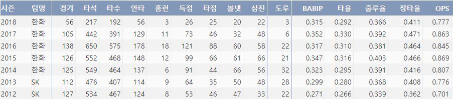 한화 정근우의 최근 7시즌 주요 기록(출처: 야구기록실 KBReport.com)