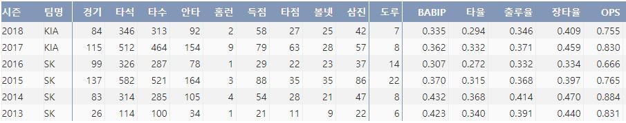 KIA 이명기의 최근 7시즌 주요 기록(출처: 야구기록실 KBReport.com)