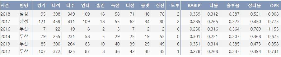 삼성 이원석의 최근 6시즌 주요 기록(출처:야구기록실 KBReport.com)