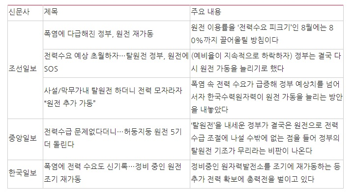 7월 23일, '폭염 때문에 원전 재가동'을 제목으로 뽑은 신문 보도