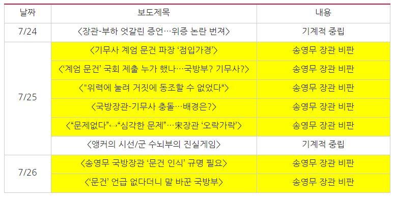 TV조선 '문건 보고 관련 진실공방' 관련 보도(7/24~26)