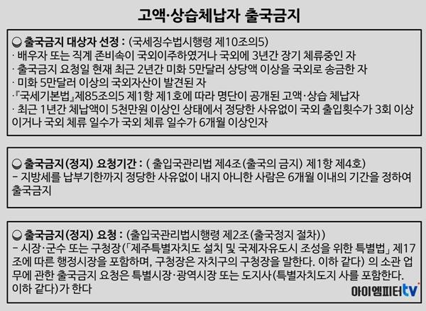 고액 상습체납자 명단이 공개됐거나 최근 1년 간 체납액이 5천만 원 (지방세 3천만 원)인 경우 시장이나 도지사는 법무부에 출국금지를 요청해야 한다.