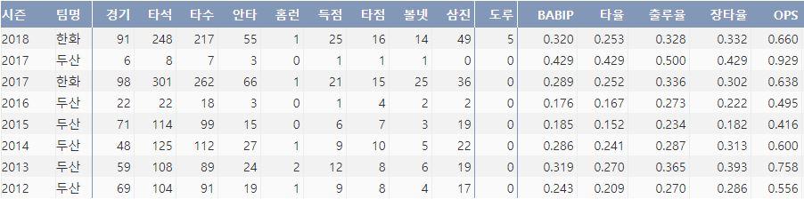 한화 최재훈의 최근 7시즌 주요 기록(출처:야구기록실 KBReport.com)
