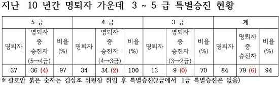 공정거래위원회 민주당 유동수 국회의원이 8일 공개한 지난 10년간 공정거래위원회 명예퇴직장 특별승진 현황