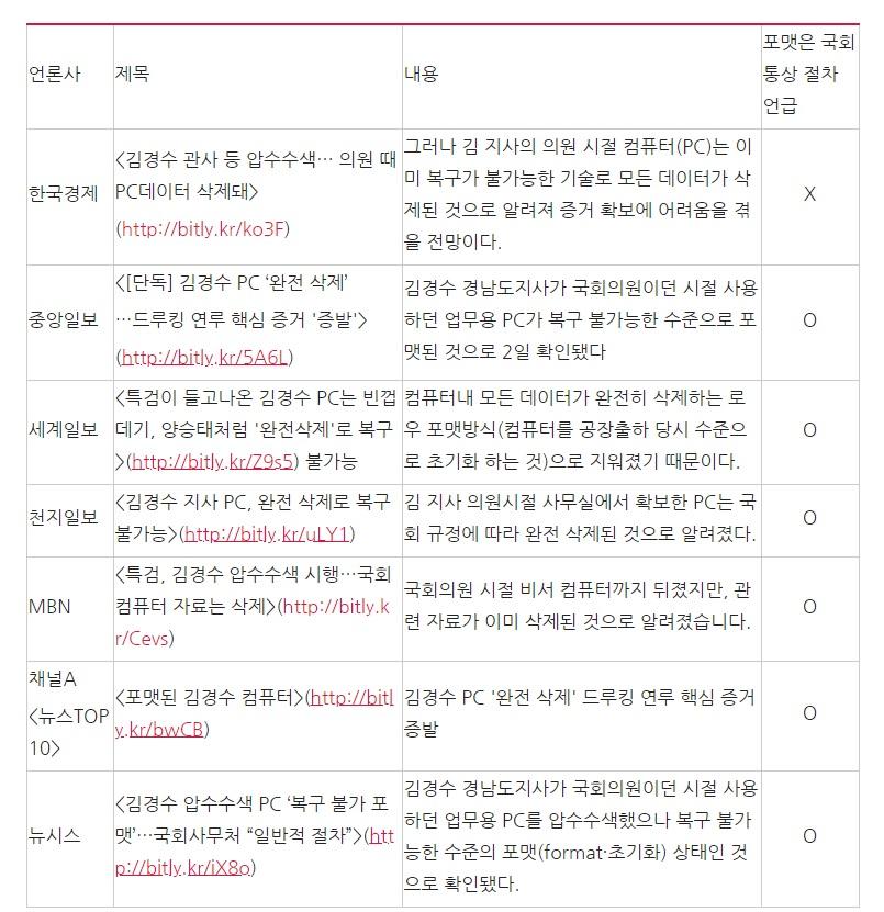 '네이버' 뉴스에 송고된 기사 중 제목에 '김경수 지사 PC'와 관련 '삭제' 또는 '포멧'을 사용한 보도 목록(8/2)