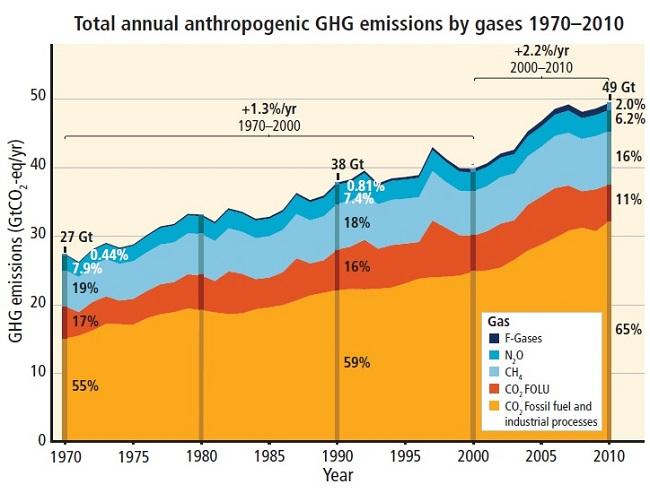 1970~2010년 인간에 의한 온실가스 발생량 및 비중 추이. 맨 밑 주황색 부분부터 위쪽으로 화석연료 및 산업 과정에서 발생한 이산화탄소, 산림 및 기타 토지 이용 과정에서 발생한 이산화탄소, 메탄, 아산화질소, 프레온가스를 나타낸다. 화석연료 및 산업 과정에서 발생하는 이산화탄소의 비중이 가장 크다는 것을 알 수 있다.