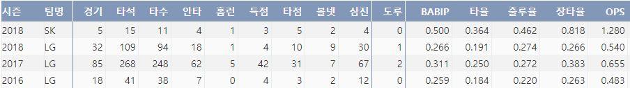 SK 강승호의 시즌 주요 기록(출처:야구기록실 KBReport.com)