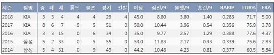 KIA 임창용 최근 5시즌 주요 기록 (출처: 야구기록실 KBReport.com)