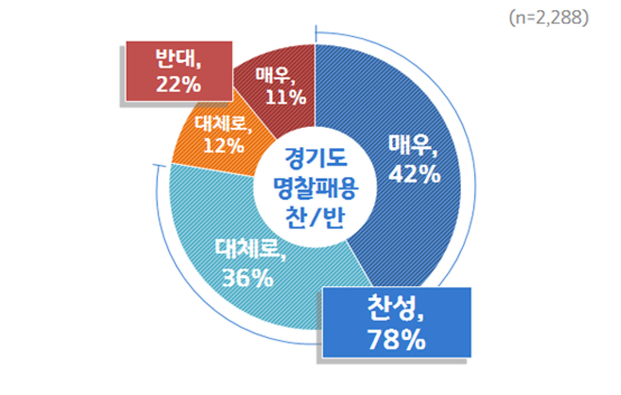 온라인 여론조사 찬반 비율