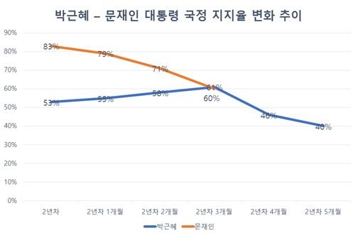 집권 2년차 박근혜 씨와(2014년 1월~6월) 문재인 대통령의 (2018년 5월~8월) 지지율 추이 비교 (한국갤럽 기준)