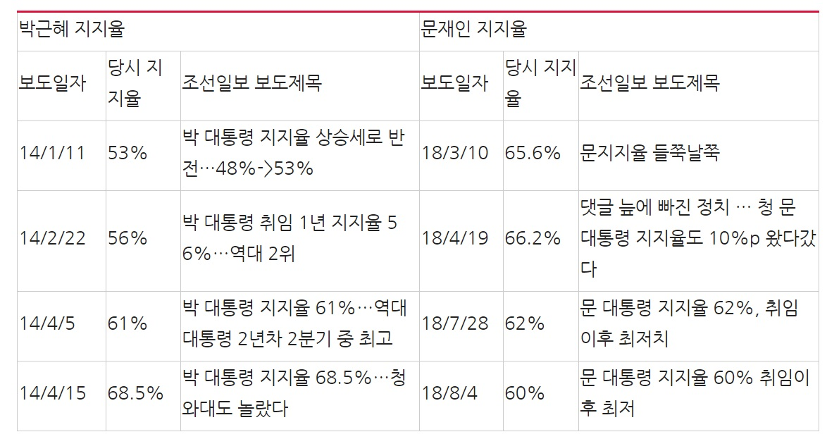 조선일보 박근혜 지지율과 문재인 지지율(집권 2년차 1~2분기) 관련보도 제목 비교