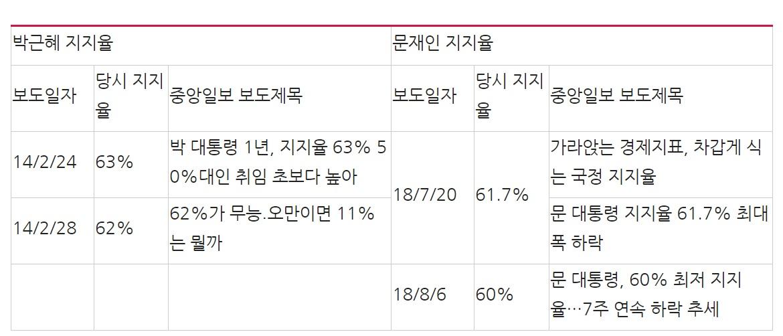 중앙일보 박근혜 지지율과 문재인 지지율(집권 2년차 1~2분기) 관련보도 제목 비교