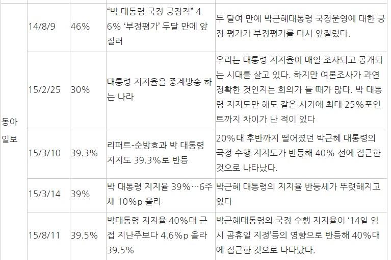 박근혜 씨 지지율이 30~50% 수준이던 14년 4월~16년 5월의 조중동 관련 보도 분석