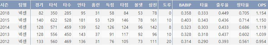 넥센 박병호의 최근 5시즌 주요 기록(출처:야구기록실 KBReport.com)