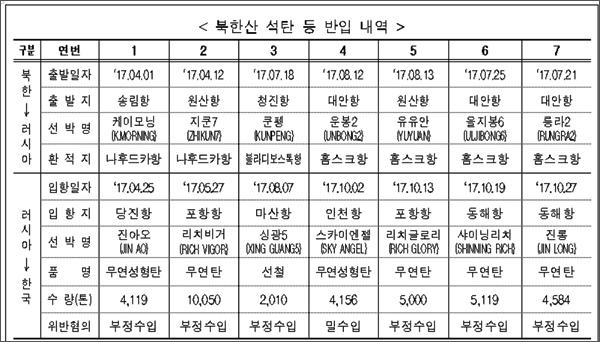관세청이 10일 발표한 북한산 석탄 등 반입 내역