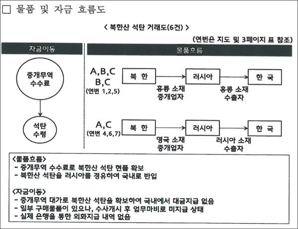 관세청이 10일 발표한 북한산 석탄 부정수입 물품 및 자금 흐름도.