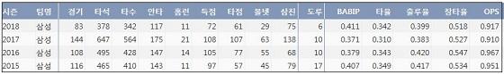 삼성 구자욱 프로 통산 주요 기록  (출처: 야구기록실 KBReport.com)