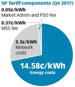 싱가포르 전기요금 구조 싱가포르 전기요금은 에너지 비용(14.58/kwh) ,네트워크 비용(5.3c/kwh),시장 지원 서비스 비용(0.37c/kwh),전력 시스템 운영비 (0.05c/kwh)등 4가지로 구성되며 총 20.3c/kwh 로  한화로 약 167.1원에 해당한다.(2017년 4분기 기준 ,환율 823.25 적용)